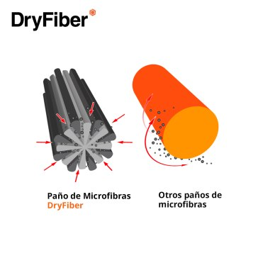 DryFiber paño de limpieza microfibra para Canon Powershot SX60 HS